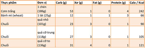bang-tra-carbohydrate-cua-cac-loai-thuc-pham-5
