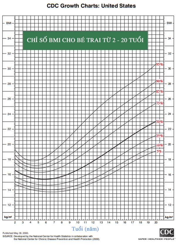 Bảng tra chỉ số BMI cho bé trai từ 2 - 20 tuổi